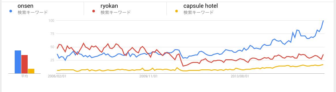 世界での温泉、旅館、カプセルホテルの検索ボリュームの比較