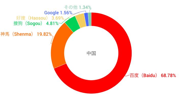 中国の検索エンジンシェア