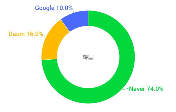 韓国の検索エンジンシェア(NAVER ネイバー)
