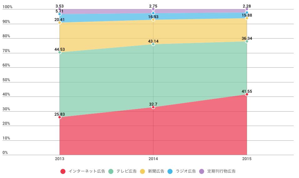 中国の媒体別広告費の推移