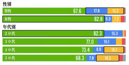 NAVERの性別 年代別使用率