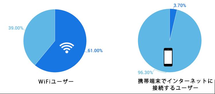 WiFi経由で接続するユーザーとモバイル端末でアクセスするユーザーの割合