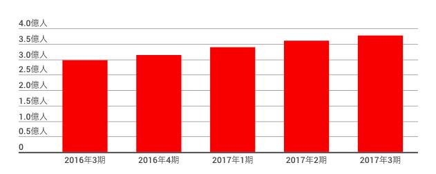 ウェイボー月間利用者数(MAU)の推移