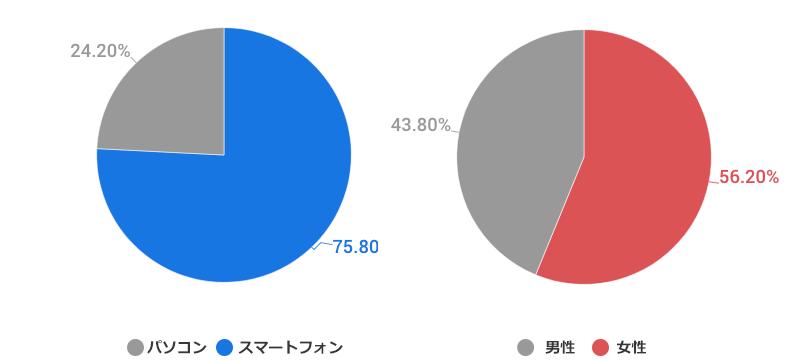 東京、福岡、大阪などの大都市で検索する韓国人の年齢・性別