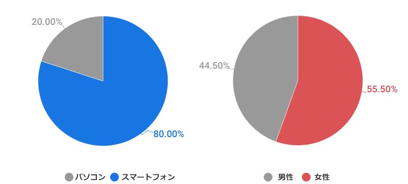 ■ 「日本+ドンキホーテ」で検索する韓国人の年齢・性別