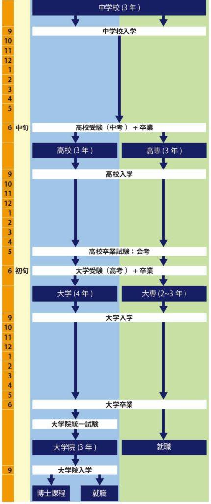 中国の教育制度の図解