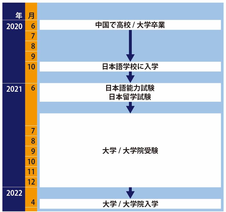 日本語学校経由の日本留学