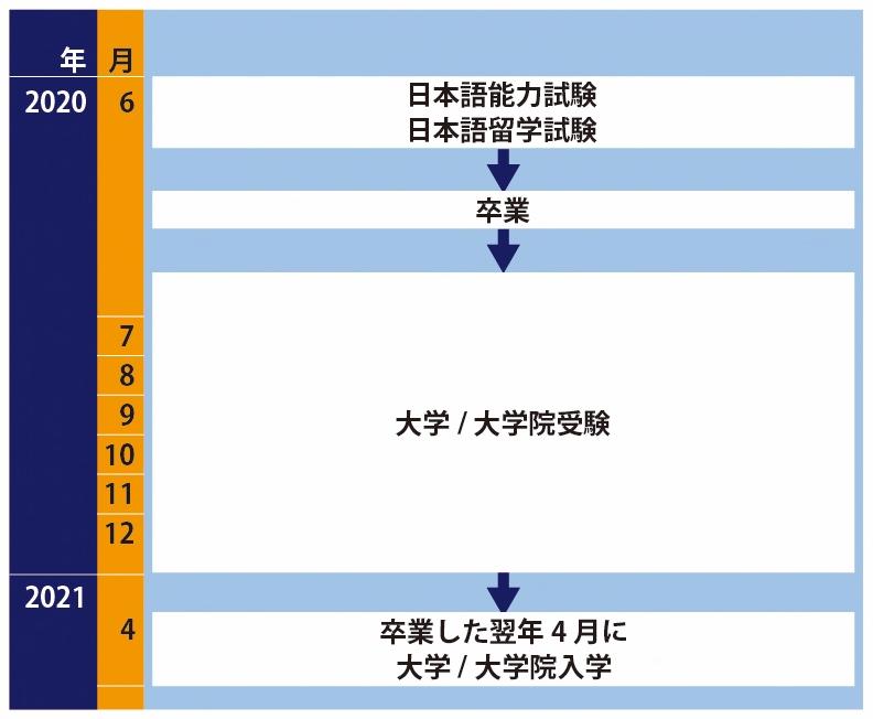 留学生枠の直接受験ルート