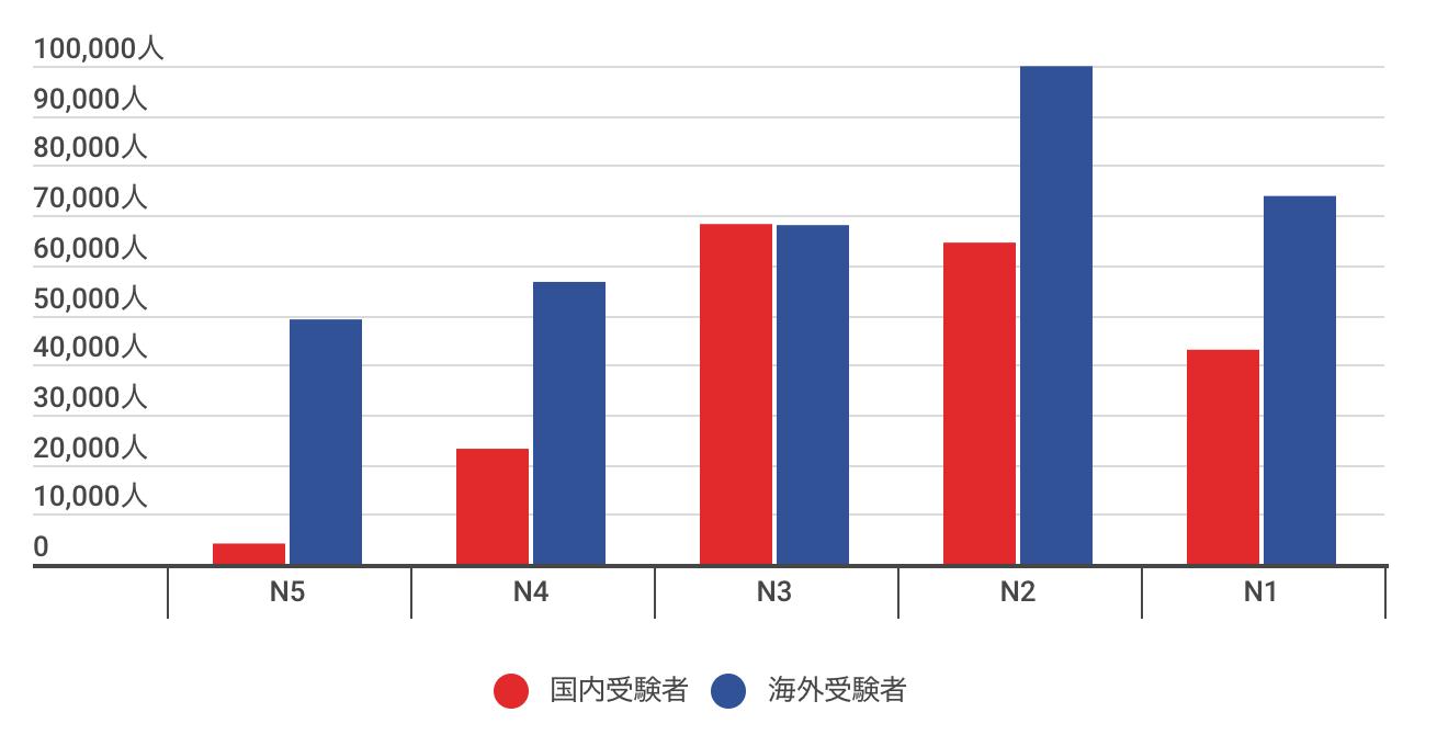 国内外の日本語能力試験(JLPT)レベル別受験者数