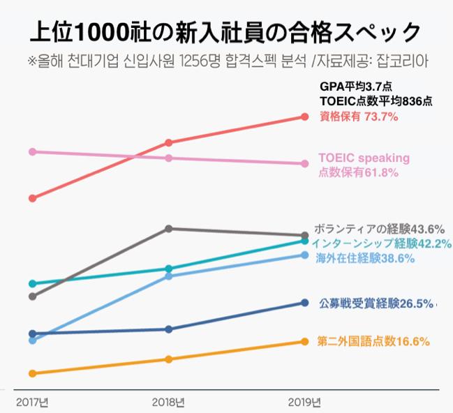 韓国企業)上位1000社の合格スペック