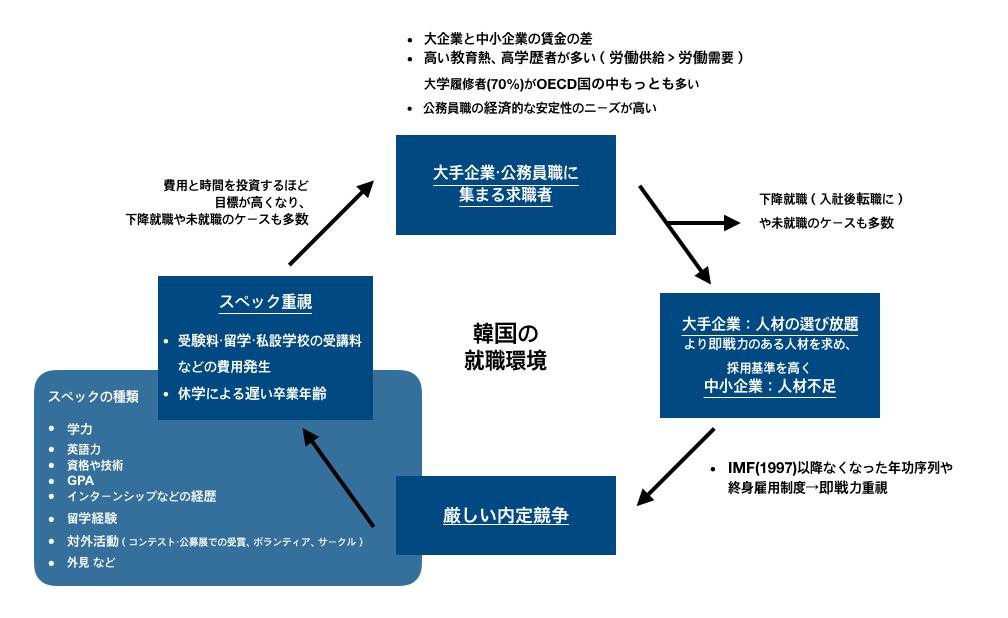 韓国の就職環境サイクル