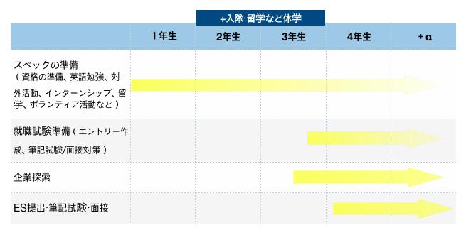 韓国の就職活動の流れ