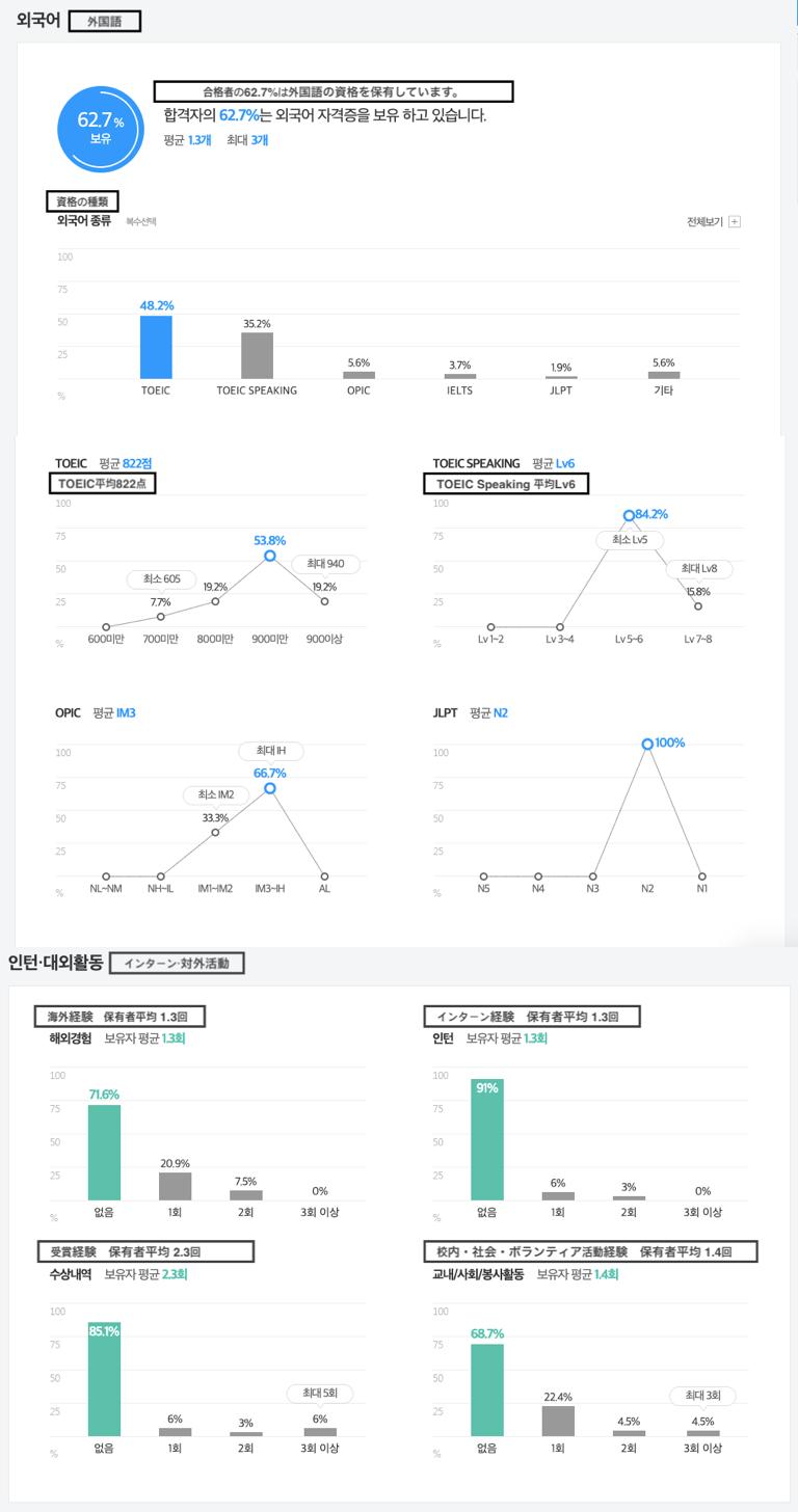 jobkorea ホームページの例3
