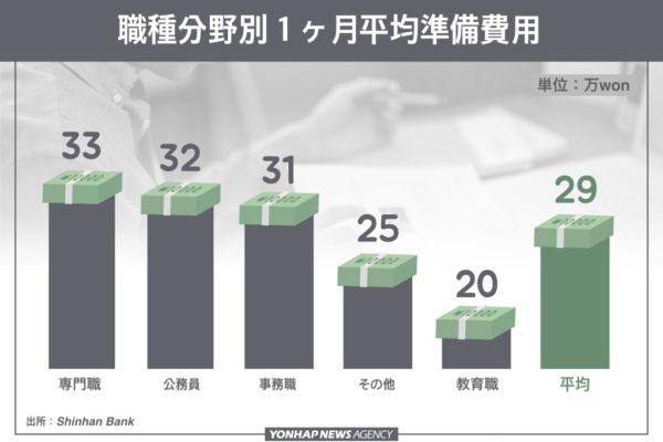 韓国就活生の職種別準備費用