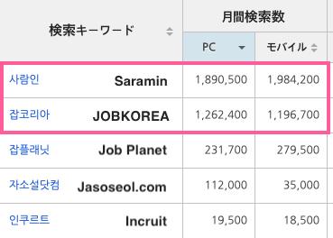 Naver 検索数3月
