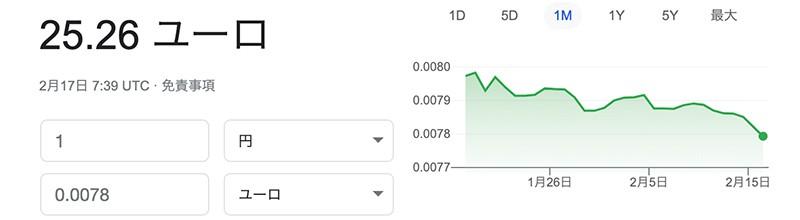 Googleユーロの為替レート