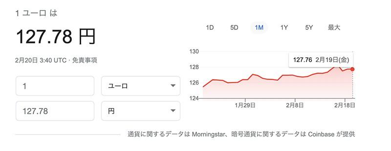Googleユーロの為替レート(2021年2月20日)