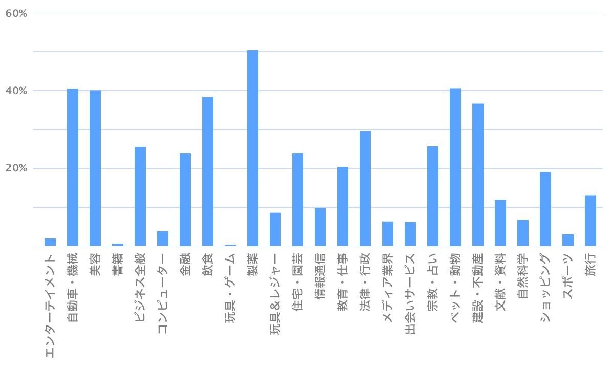 業界別 ローカルパックの表示割合