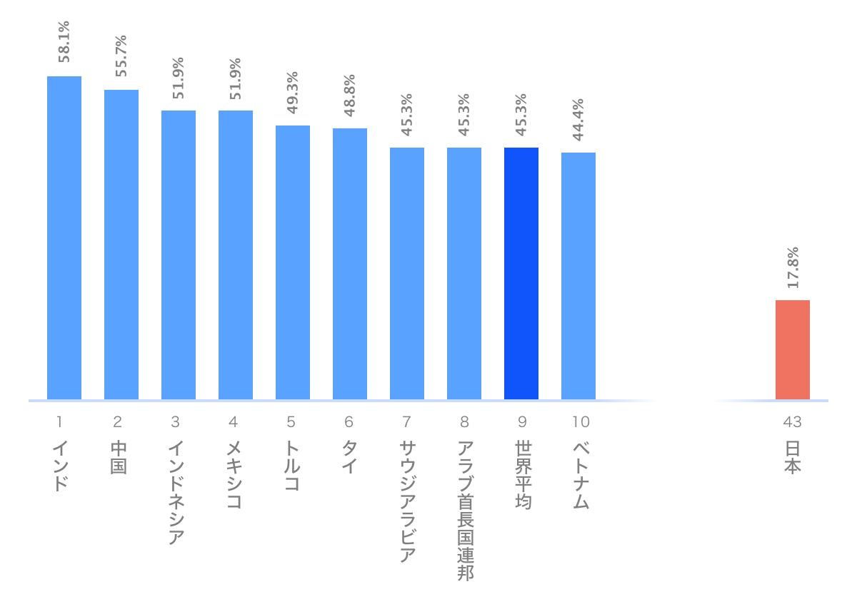 国別:音声検索や音声で操作したことのあるインターネットユーザーの割合